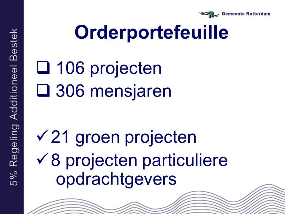 Orderportefeuille  106 projecten  306 mensjaren 21 groen projecten 8 projecten particuliere opdrachtgevers