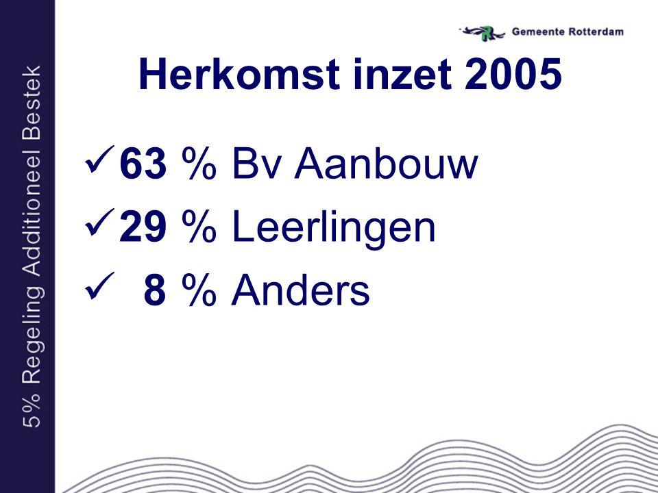 Herkomst inzet 2005 63 % Bv Aanbouw 29 % Leerlingen 8 % Anders