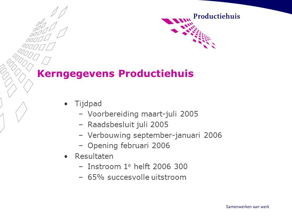 Kerngegevens Productiehuis Tijdpad –Voorbereiding maart-juli 2005 –Raadsbesluit juli 2005 –Verbouwing september-januari 2006 –Opening februari 2006 Re