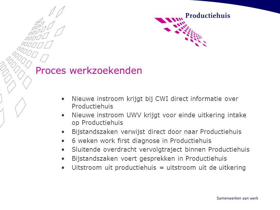 Proces werkzoekenden Nieuwe instroom krijgt bij CWI direct informatie over Productiehuis Nieuwe instroom UWV krijgt voor einde uitkering intake op Pro