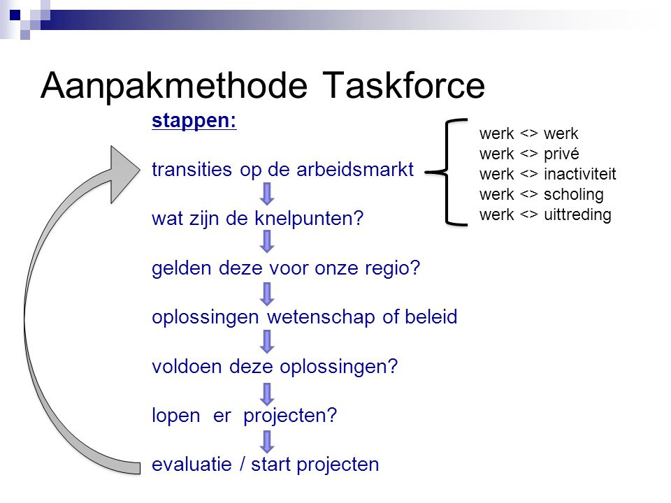Aanpakmethode Taskforce stappen: transities op de arbeidsmarkt wat zijn de knelpunten? gelden deze voor onze regio? oplossingen wetenschap of beleid v