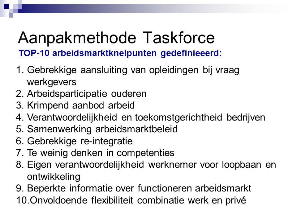 Aanpakmethode Taskforce TOP-10 arbeidsmarktknelpunten gedefinieeerd: 1.Gebrekkige aansluiting van opleidingen bij vraag werkgevers 2.Arbeidsparticipat