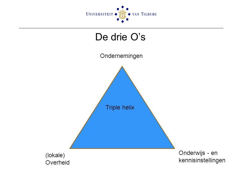 De drie O's Ondernemingen Onderwijs - en kennisinstellingen (lokale) Overheid Triple helix