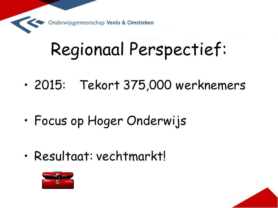 Regionaal Perspectief: 2015:Tekort 375,000 werknemers Focus op Hoger Onderwijs Resultaat: vechtmarkt!