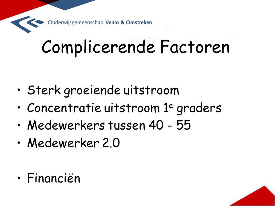 Complicerende Factoren Sterk groeiende uitstroom Concentratie uitstroom 1 e graders Medewerkers tussen 40 - 55 Medewerker 2.0 Financiën