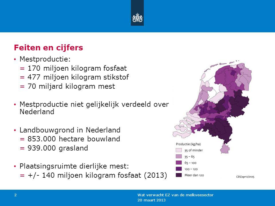 20 maart 2013 Wat verwacht EZ van de melkveesector 2 Feiten en cijfers Mestproductie: = 170 miljoen kilogram fosfaat = 477 miljoen kilogram stikstof =