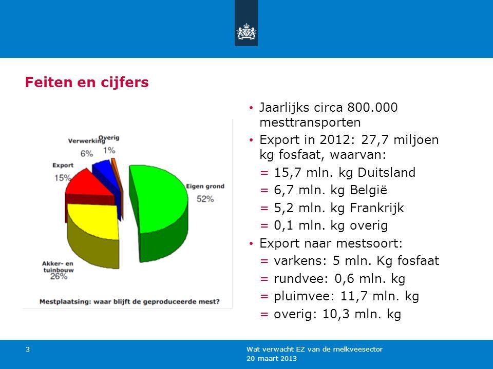 20 maart 2013 Wat verwacht EZ van de melkveesector 3 Feiten en cijfers Jaarlijks circa 800.000 mesttransporten Export in 2012: 27,7 miljoen kg fosfaat