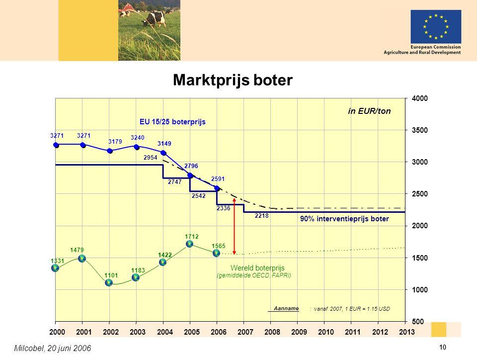 Milcobel, 20 juni 2006 10 Marktprijs boter