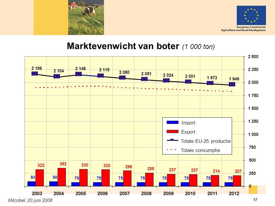 Milcobel, 20 juni 2006 17 Marktevenwicht van boter (1 000 ton)