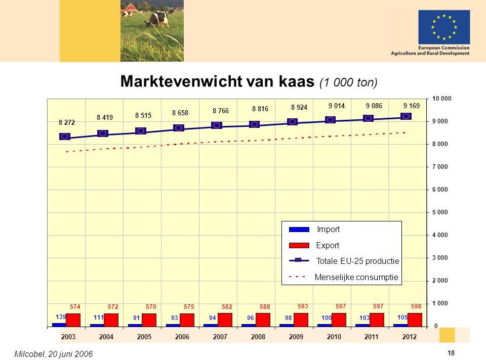Milcobel, 20 juni 2006 18 Marktevenwicht van kaas (1 000 ton)