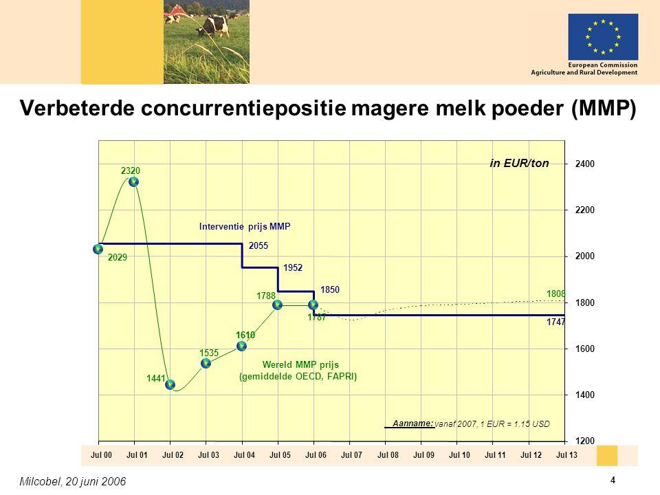 Milcobel, 20 juni 2006 4 Verbeterde concurrentiepositie magere melk poeder (MMP)