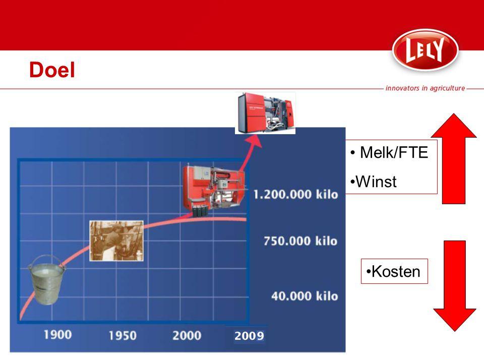 Kosten Melk/FTE Winst Doel