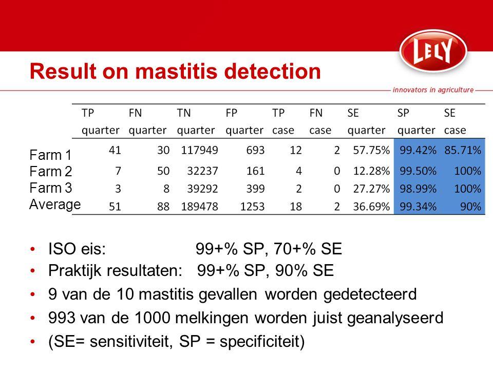 Result on mastitis detection ISO eis: 99+% SP, 70+% SE Praktijk resultaten: 99+% SP, 90% SE 9 van de 10 mastitis gevallen worden gedetecteerd 993 van de 1000 melkingen worden juist geanalyseerd (SE= sensitiviteit, SP = specificiteit) Farm 1 Farm 2 Farm 3 Average