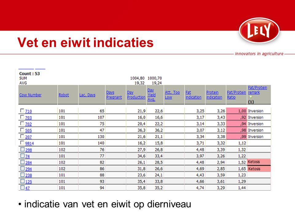 Vet en eiwit indicaties indicatie van vet en eiwit op dierniveau