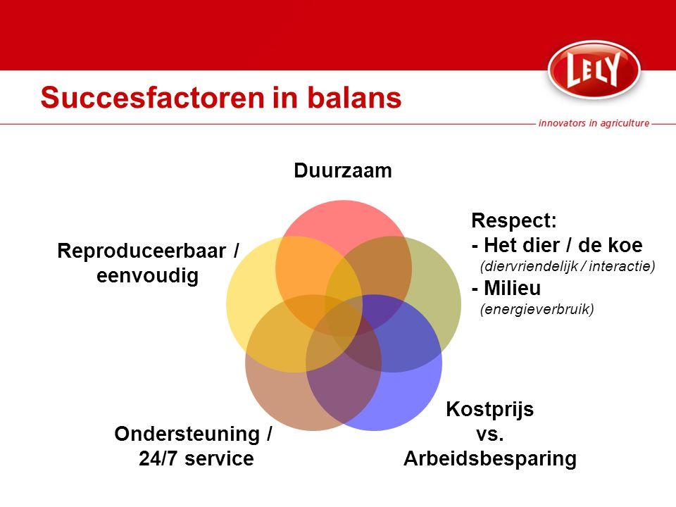 Succesfactoren in balans Duurzaam Respect: - Het dier / de koe (diervriendelijk / interactie) - Milieu (energieverbruik) Kostprijs vs.