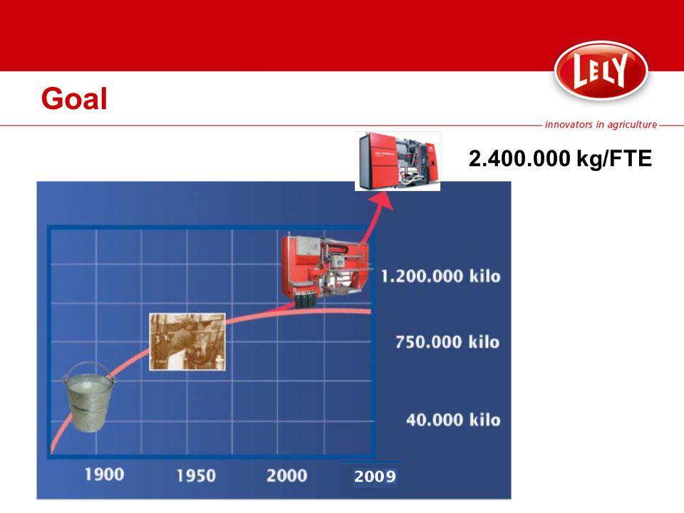 Goal 2.400.000 kg/FTE