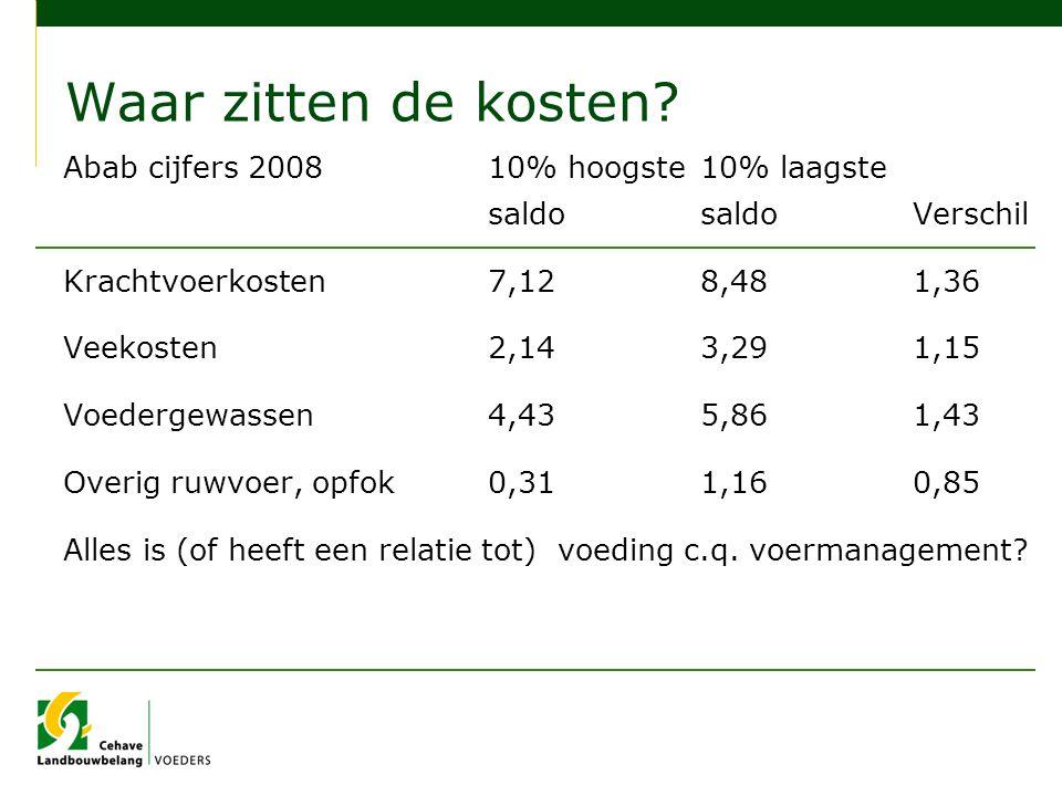 Waar zitten de kosten? Abab cijfers 200810% hoogste10% laagste saldosaldoVerschil Krachtvoerkosten7,128,481,36 Veekosten2,143,291,15 Voedergewassen4,4