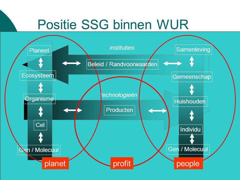 Synther Positie SSG binnen WUR instituties technologieën Individu Samenleving Gemeenschap Huishouden Gen / Molecuul Cel Organisme Producten Ecosysteem Planeet planetpeople Beleid / Randvoorwaarden profit