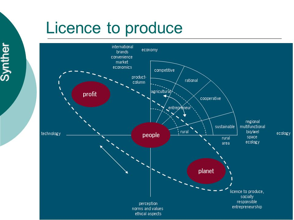 Synther Licence to produce