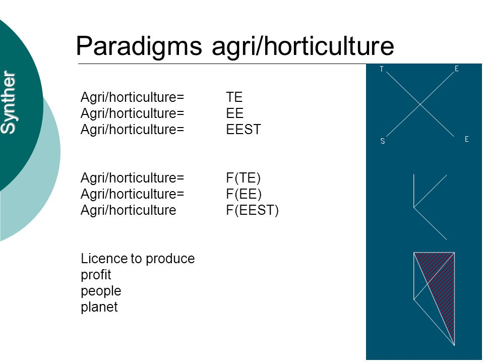 Synther Paradigms agri/horticulture Agri/horticulture=TE Agri/horticulture=EE Agri/horticulture=EEST Agri/horticulture=F(TE) Agri/horticulture=F(EE) Agri/horticulture F(EEST) Licence to produce profit people planet