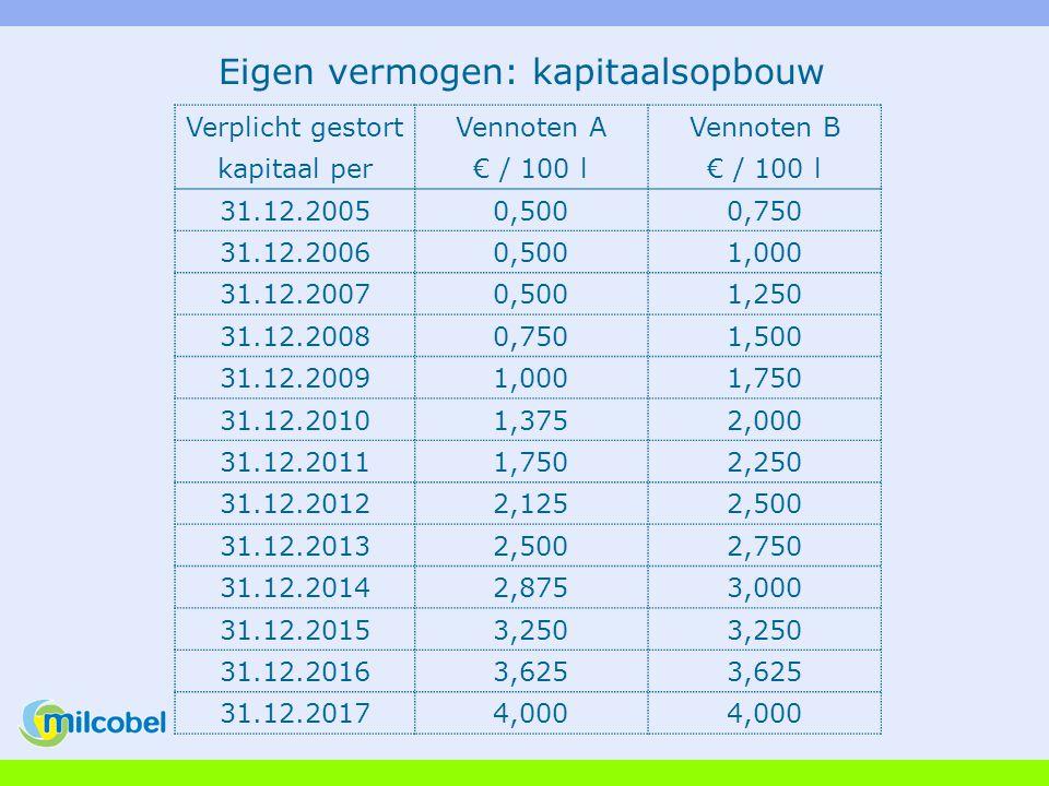 Eigen vermogen: kapitaalsopbouw Verplicht gestortVennoten AVennoten B kapitaal per€ / 100 l 31.12.20050,5000,750 31.12.20060,5001,000 31.12.20070,5001,250 31.12.20080,7501,500 31.12.20091,0001,750 31.12.20101,3752,000 31.12.20111,7502,250 31.12.20122,1252,500 31.12.20132,5002,750 31.12.20142,8753,000 31.12.20153,250 31.12.20163,625 31.12.20174,000