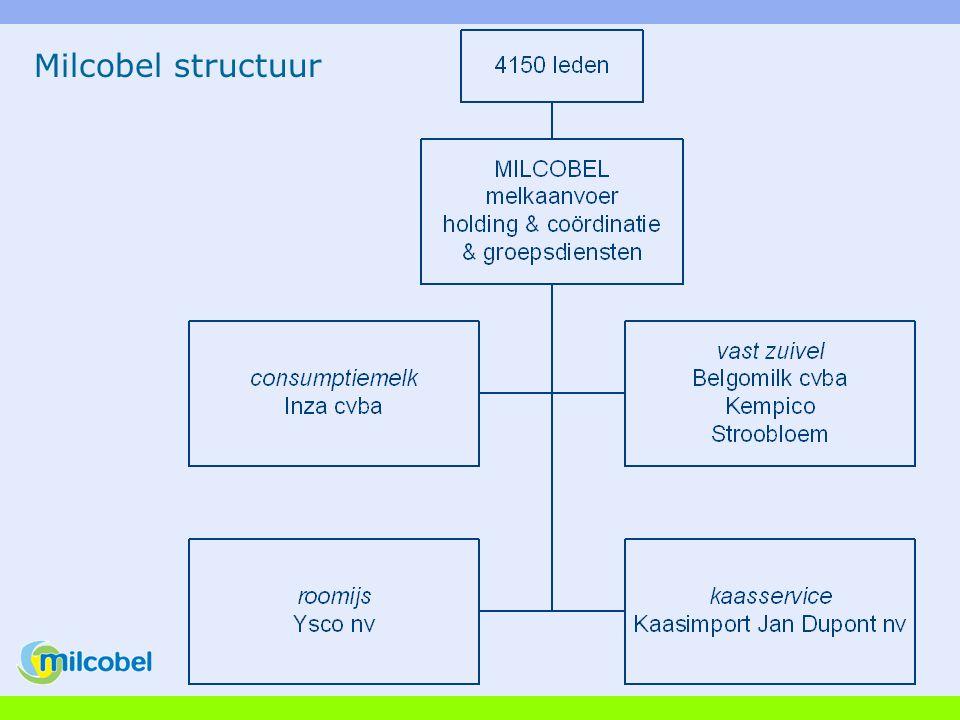 Milcobel structuur