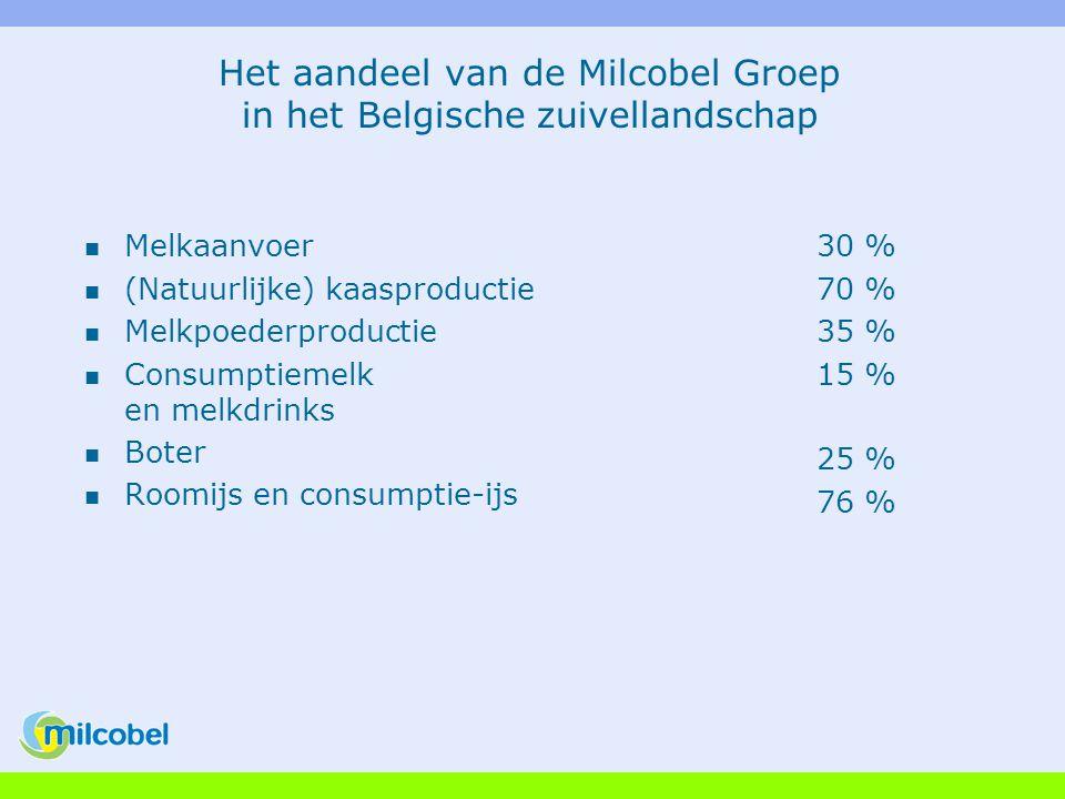 Het aandeel van de Milcobel Groep in het Belgische zuivellandschap Melkaanvoer (Natuurlijke) kaasproductie Melkpoederproductie Consumptiemelk en melkdrinks Boter Roomijs en consumptie-ijs 30 % 70 % 35 % 15 % 25 % 76 %