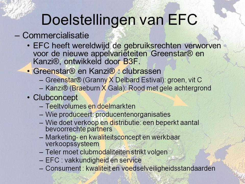 Doelstellingen van EFC –Commercialisatie EFC heeft wereldwijd de gebruiksrechten verworven voor de nieuwe appelvariëteiten Greenstar® en Kanzi®, ontwikkeld door B3F.