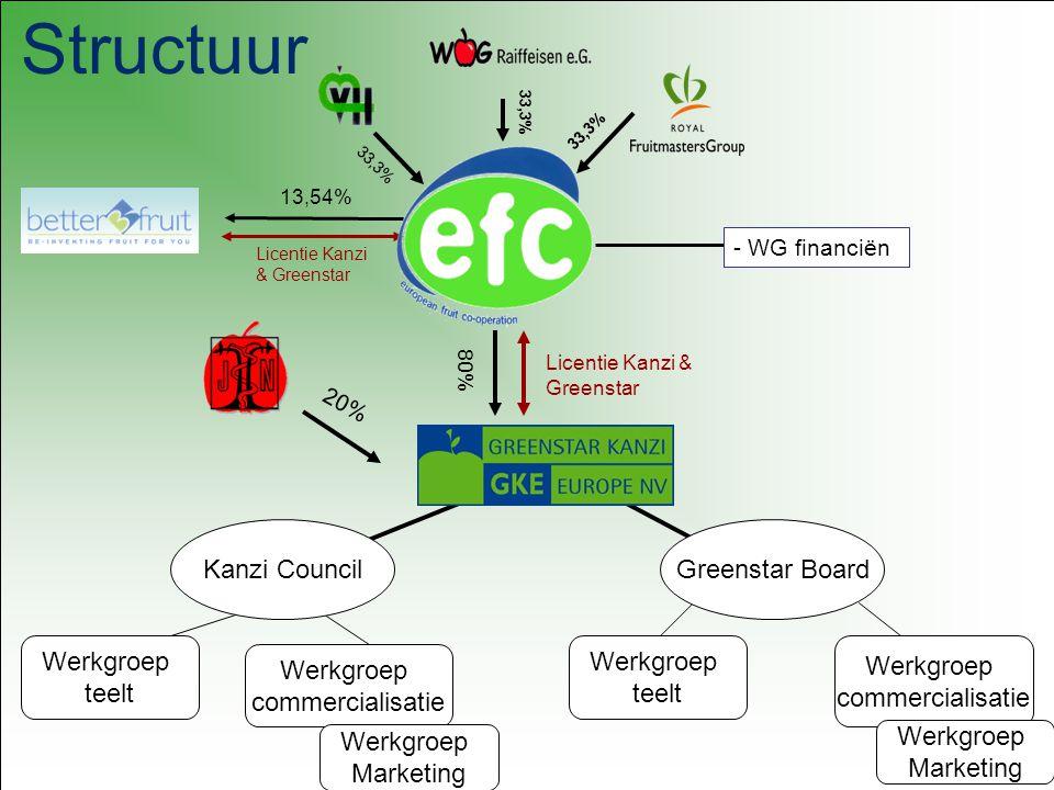 Doelstellingen van EFC 1.