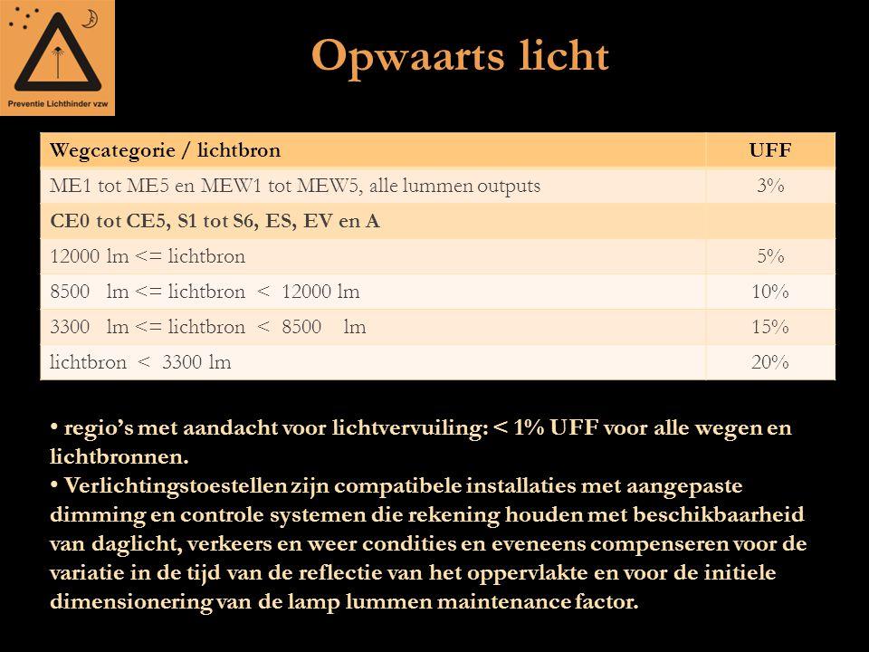 Opwaarts licht Wegcategorie / lichtbronUFF ME1 tot ME5 en MEW1 tot MEW5, alle lummen outputs3% CE0 tot CE5, S1 tot S6, ES, EV en A 12000 lm <= lichtbr