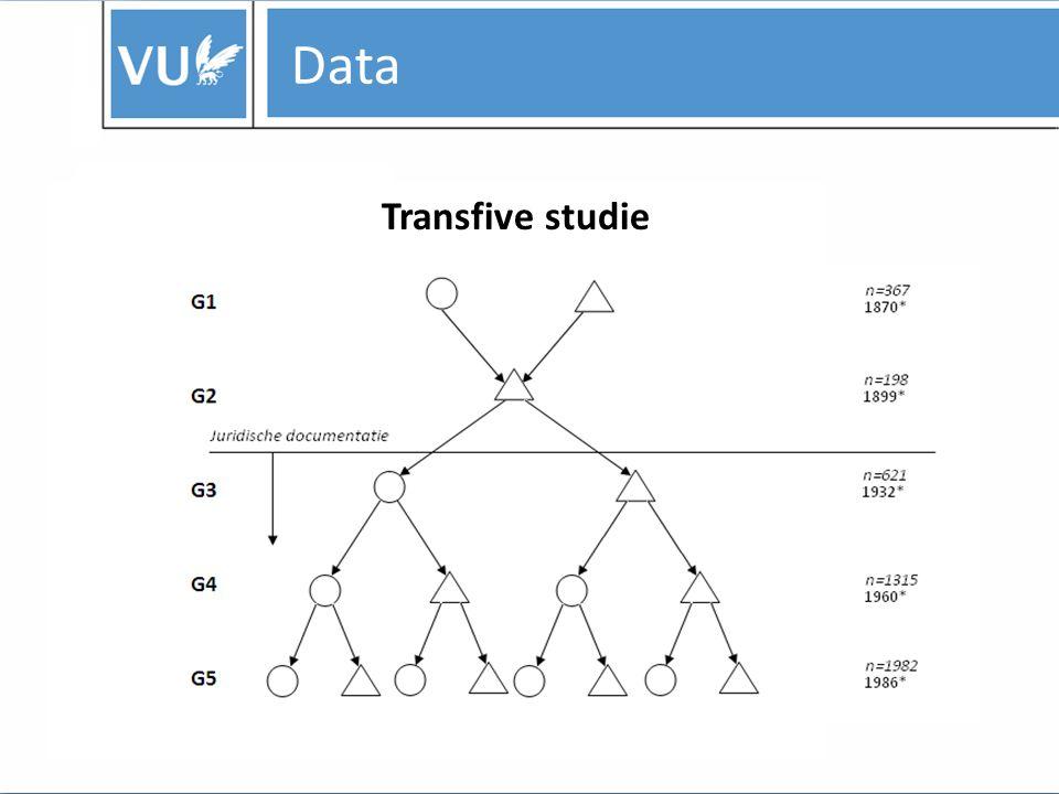 Data Transfive studie
