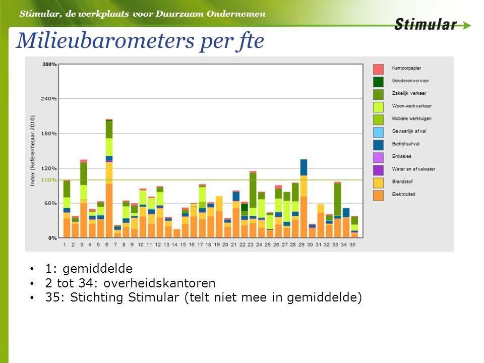 Stimular, de werkplaats voor Duurzaam Ondernemen Milieubarometers per fte 1: gemiddelde 2 tot 34: overheidskantoren 35: Stichting Stimular (telt niet mee in gemiddelde)