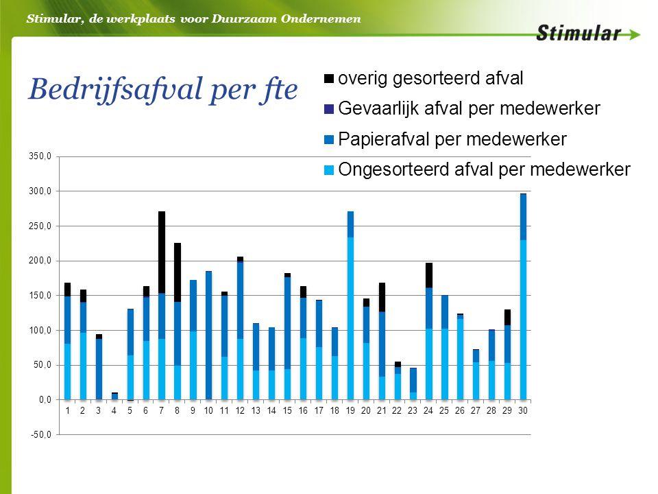 Stimular, de werkplaats voor Duurzaam Ondernemen Bedrijfsafval per fte