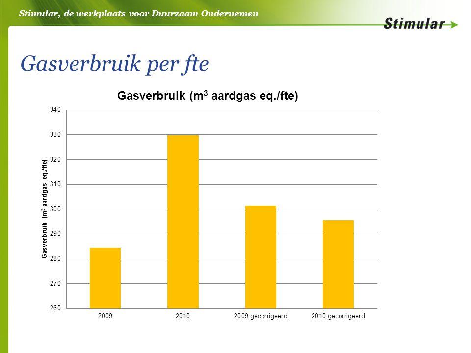 Stimular, de werkplaats voor Duurzaam Ondernemen Gasverbruik per fte