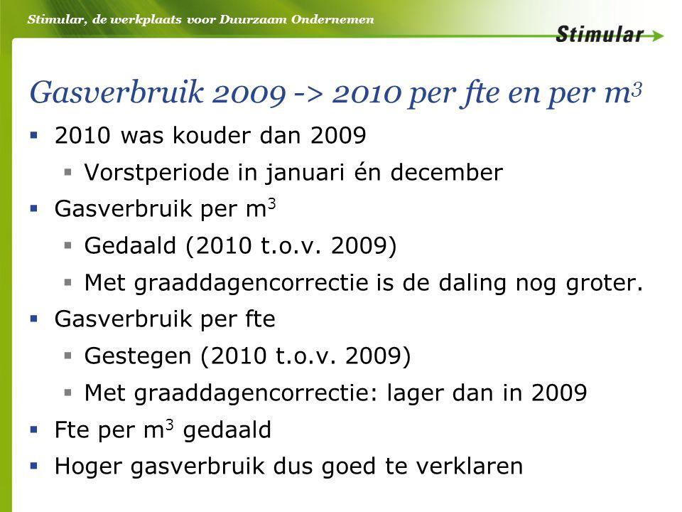 Stimular, de werkplaats voor Duurzaam Ondernemen Gasverbruik 2009 -> 2010 per fte en per m 3  2010 was kouder dan 2009  Vorstperiode in januari én december  Gasverbruik per m 3  Gedaald (2010 t.o.v.