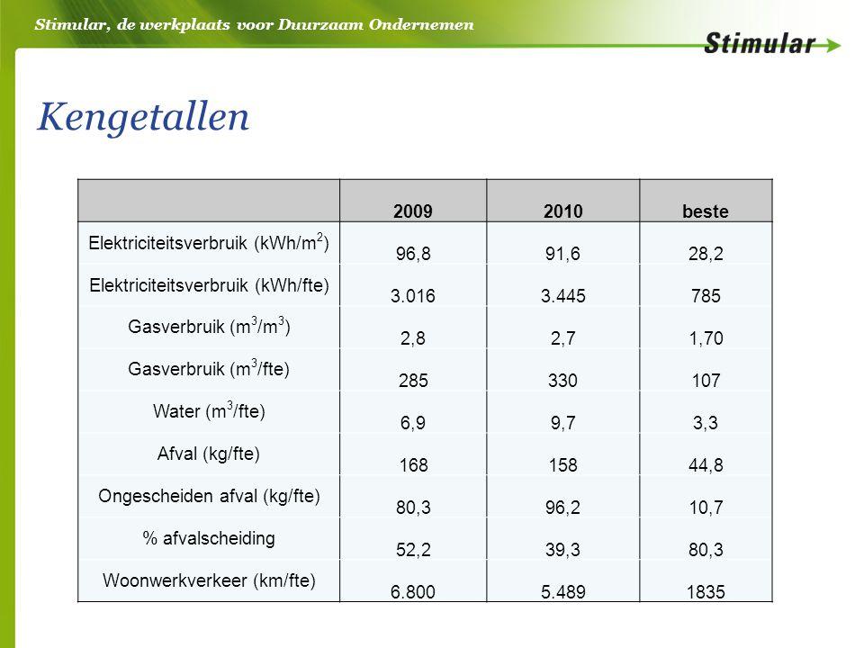Stimular, de werkplaats voor Duurzaam Ondernemen Kengetallen 20092010beste Elektriciteitsverbruik (kWh/m 2 ) 96,891,628,2 Elektriciteitsverbruik (kWh/fte) 3.0163.445785 Gasverbruik (m 3 /m 3 ) 2,82,71,70 Gasverbruik (m 3 /fte) 285330107 Water (m 3 /fte) 6,99,73,3 Afval (kg/fte) 16815844,8 Ongescheiden afval (kg/fte) 80,396,210,7 % afvalscheiding 52,239,380,3 Woonwerkverkeer (km/fte) 6.8005.4891835