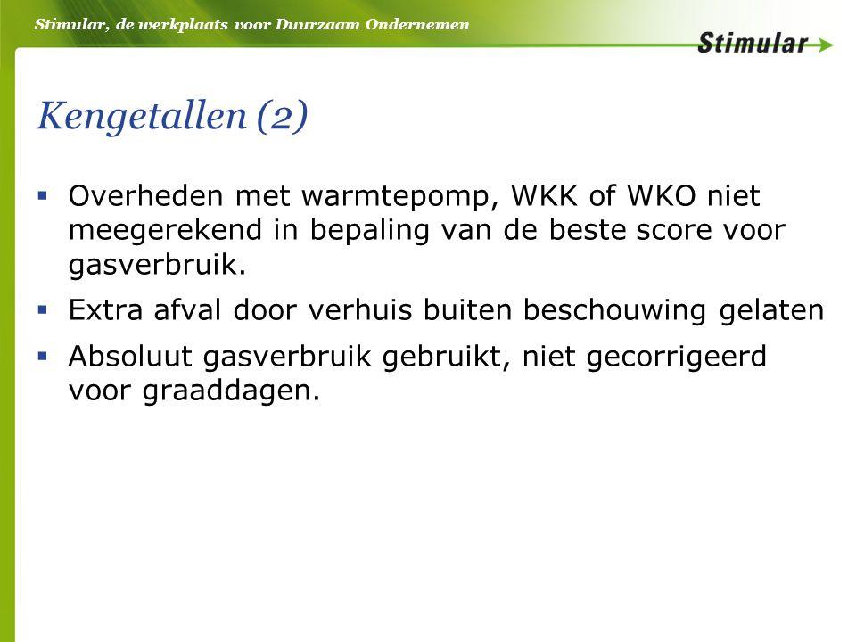 Stimular, de werkplaats voor Duurzaam Ondernemen Kengetallen (2)  Overheden met warmtepomp, WKK of WKO niet meegerekend in bepaling van de beste score voor gasverbruik.