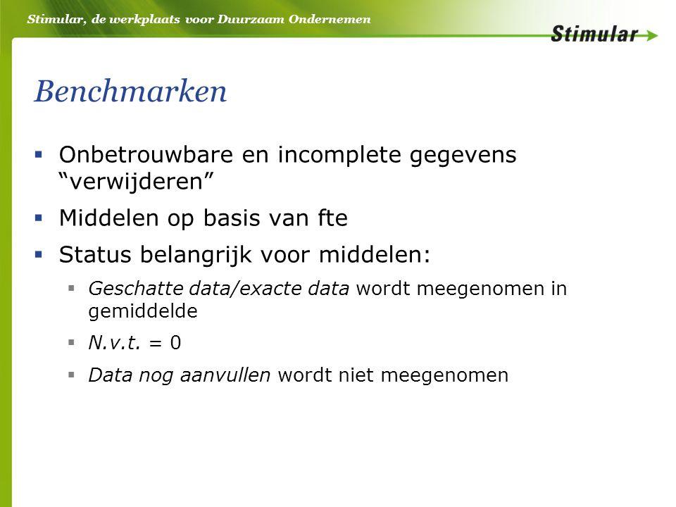 Stimular, de werkplaats voor Duurzaam Ondernemen Benchmarken  Onbetrouwbare en incomplete gegevens verwijderen  Middelen op basis van fte  Status belangrijk voor middelen:  Geschatte data/exacte data wordt meegenomen in gemiddelde  N.v.t.