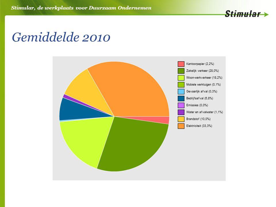 Stimular, de werkplaats voor Duurzaam Ondernemen Gemiddelde 2010