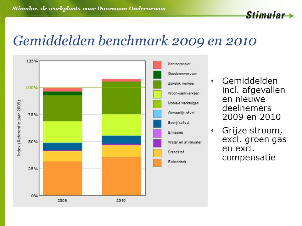 Stimular, de werkplaats voor Duurzaam Ondernemen Gemiddelden benchmark 2009 en 2010 Gemiddelden incl.
