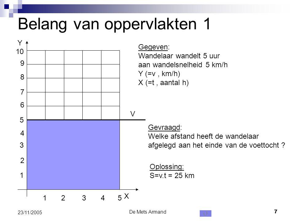 De Mets Armand7 23/11/2005 Belang van oppervlakten 1 X Y 1234 1 2 3 4 5 6 7 8 9 10 5 Gegeven: Wandelaar wandelt 5 uur aan wandelsnelheid 5 km/h Y (=v,