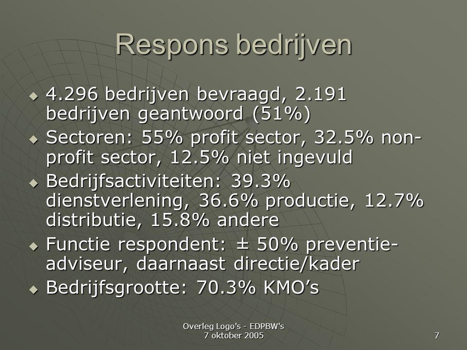 Overleg Logo s - EDPBW s 7 oktober 2005 7 Respons bedrijven  4.296 bedrijven bevraagd, 2.191 bedrijven geantwoord (51%)  Sectoren: 55% profit sector, 32.5% non- profit sector, 12.5% niet ingevuld  Bedrijfsactiviteiten: 39.3% dienstverlening, 36.6% productie, 12.7% distributie, 15.8% andere  Functie respondent: ± 50% preventie- adviseur, daarnaast directie/kader  Bedrijfsgrootte: 70.3% KMO's