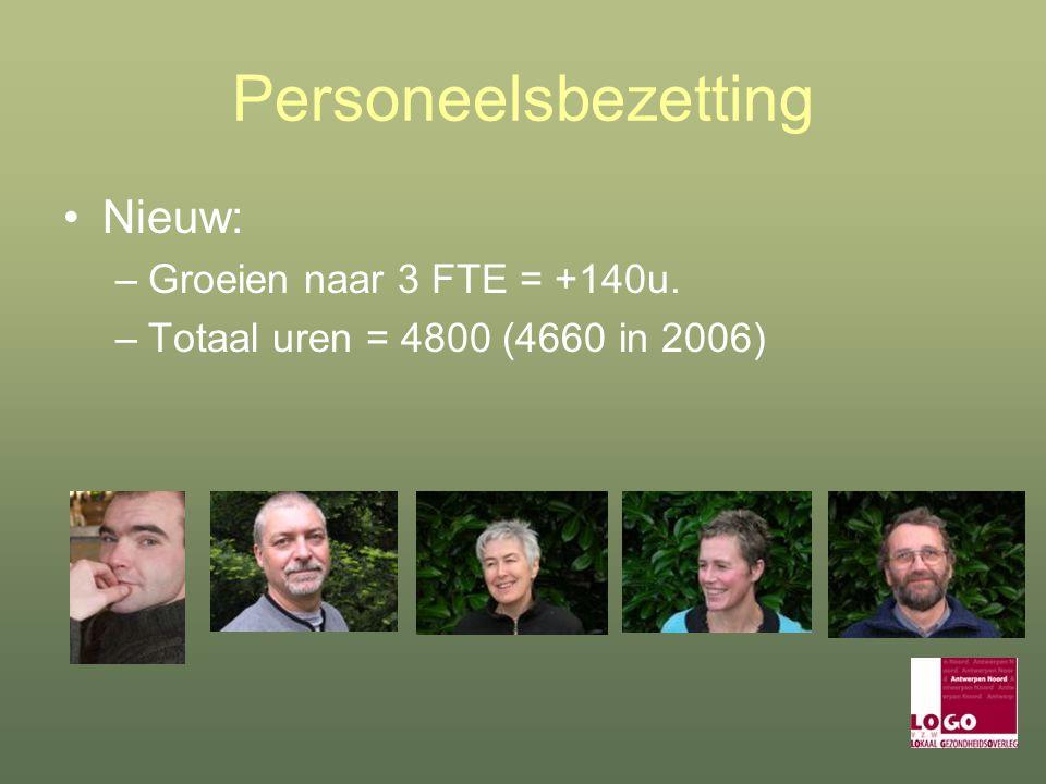 Personeelsbezetting Nieuw: –Groeien naar 3 FTE = +140u. –Totaal uren = 4800 (4660 in 2006)