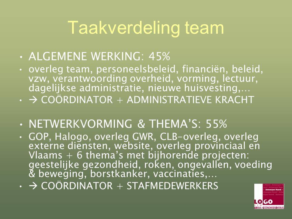 Taakverdeling team ALGEMENE WERKING: 45% overleg team, personeelsbeleid, financiën, beleid, vzw, verantwoording overheid, vorming, lectuur, dagelijkse administratie, nieuwe huisvesting,…  COÖRDINATOR + ADMINISTRATIEVE KRACHT NETWERKVORMING & THEMA'S: 55% GOP, Halogo, overleg GWR, CLB-overleg, overleg externe diensten, website, overleg provinciaal en Vlaams + 6 thema's met bijhorende projecten: geestelijke gezondheid, roken, ongevallen, voeding & beweging, borstkanker, vaccinaties,…  COÖRDINATOR + STAFMEDEWERKERS