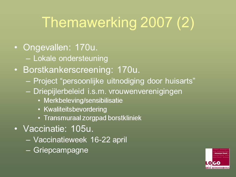 Themawerking 2007 (2) Ongevallen: 170u. –Lokale ondersteuning Borstkankerscreening: 170u.