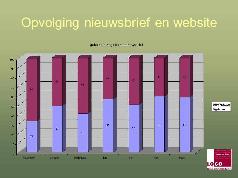 Opvolging nieuwsbrief en website