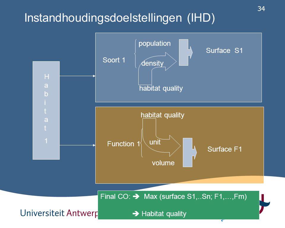 34 Final CO:  Max (surface S1,..Sn; F1,…,Fm)  Habitat quality Habitat1Habitat1 Instandhoudingsdoelstellingen (IHD) Soort 1 population Surface S1 hab