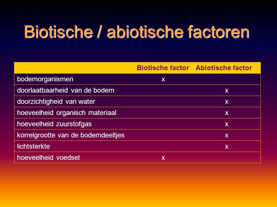 Biotische / abiotische factoren Biotische factorAbiotische factor bodemorganismenx doorlaatbaarheid van de bodemx doorzichtigheid van waterx hoeveelheid organisch materiaalx hoeveelheid zuurstofgasx korrelgrootte van de bodemdeeltjesx lichtsterktex hoeveelheid voedselx