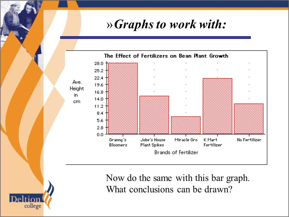 »Graphs to work with: Now do the same with this bar graph. What conclusions can be drawn?