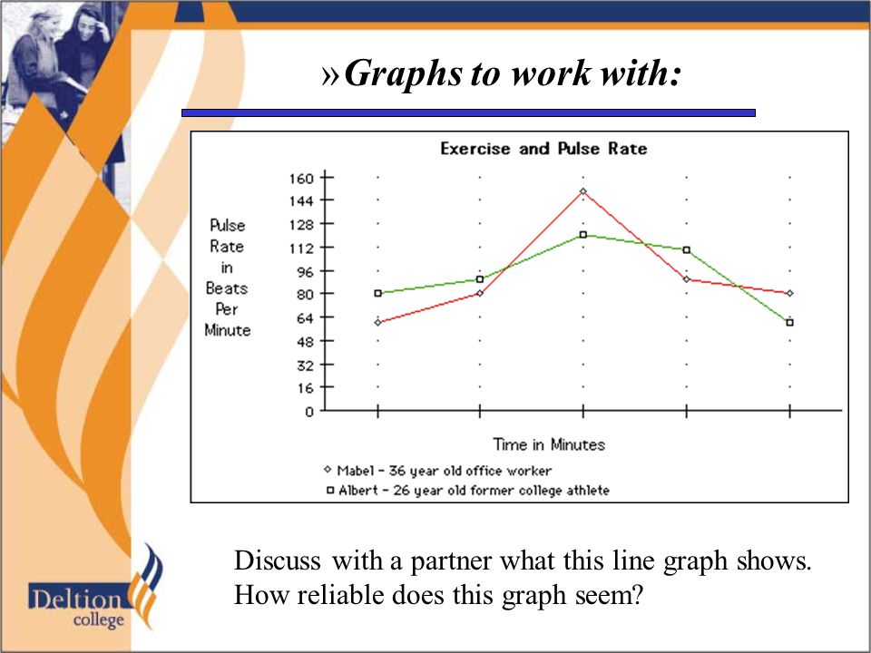 »Graphs to work with: Discuss with a partner what this line graph shows. How reliable does this graph seem?